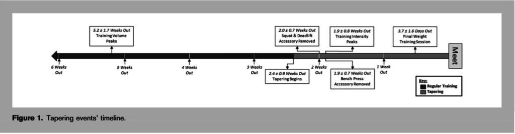 Tapering-Timeline